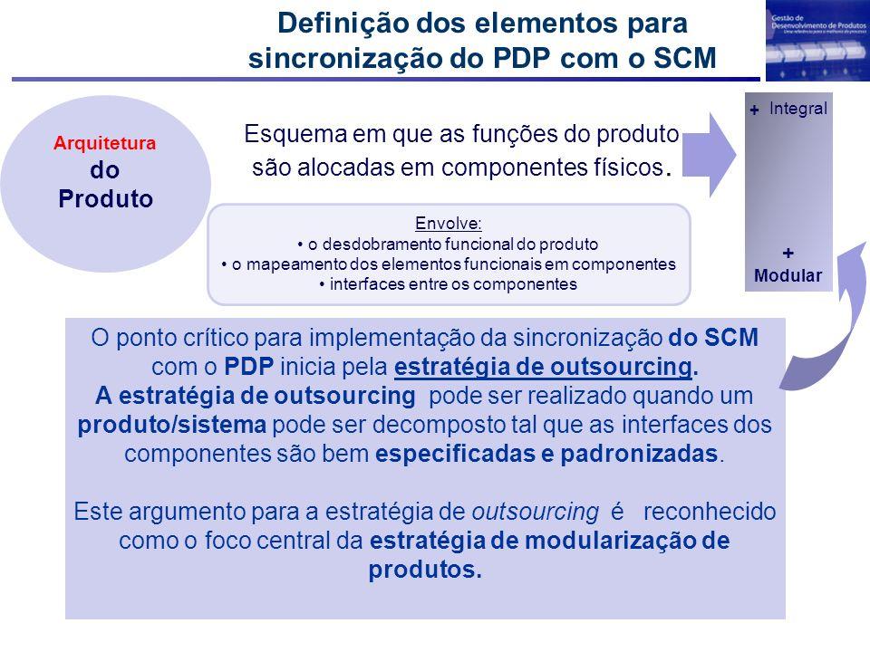 Definição dos elementos para sincronização do PDP com o SCM