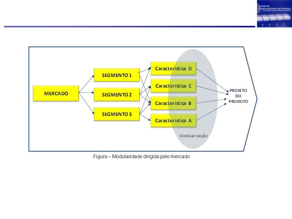 Figura – Modularidade dirigida pelo mercado.