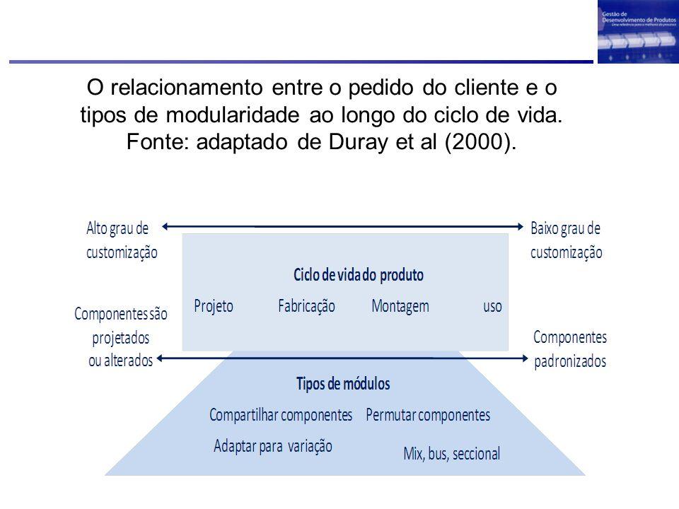 O relacionamento entre o pedido do cliente e o tipos de modularidade ao longo do ciclo de vida.
