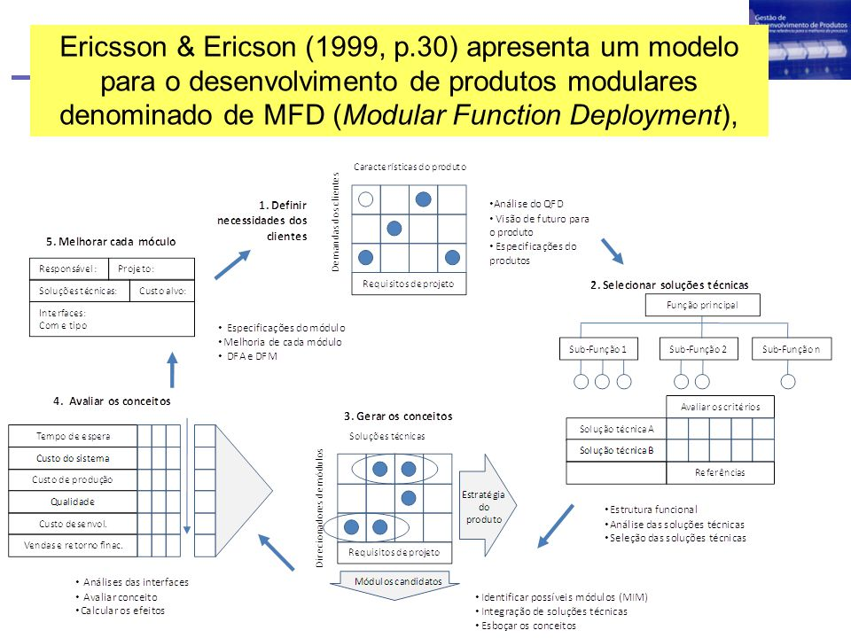 Ericsson & Ericson (1999, p.30) apresenta um modelo para o desenvolvimento de produtos modulares denominado de MFD (Modular Function Deployment),