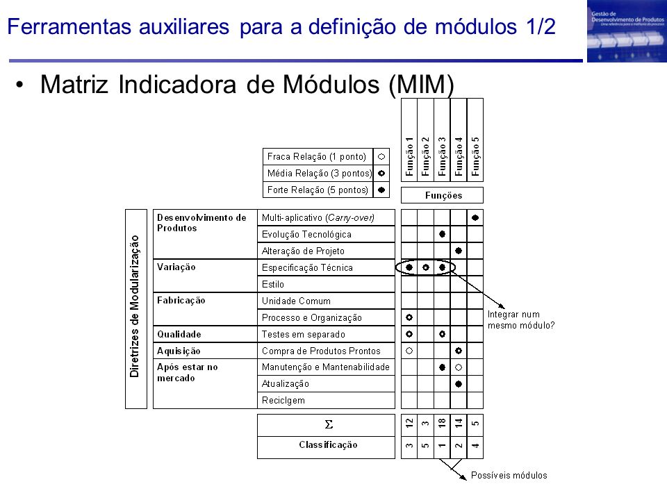 Ferramentas auxiliares para a definição de módulos 1/2