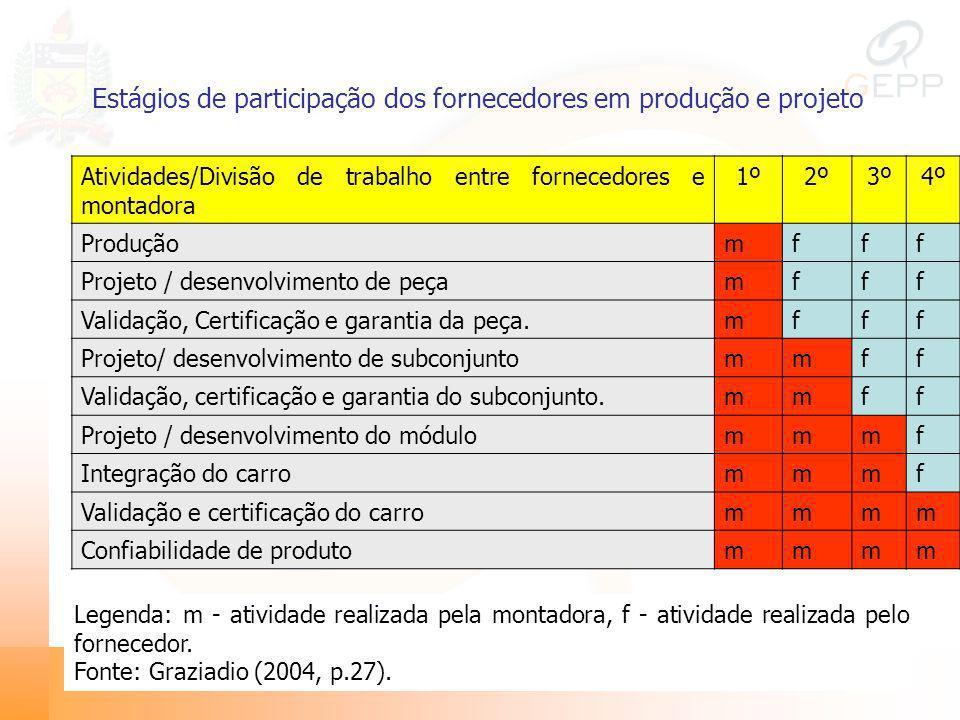 Estágios de participação dos fornecedores em produção e projeto