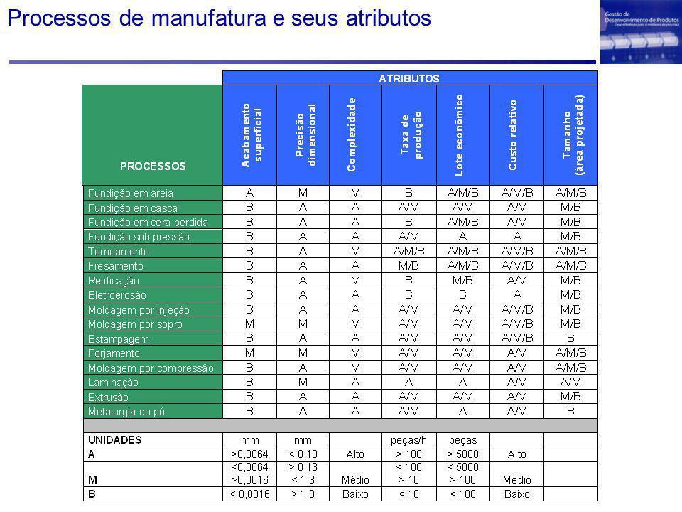 Processos de manufatura e seus atributos