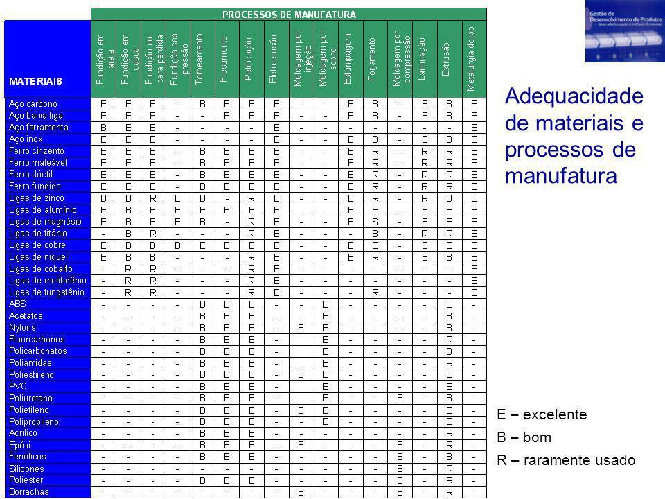 Adequacidade de materiais e processos de manufatura
