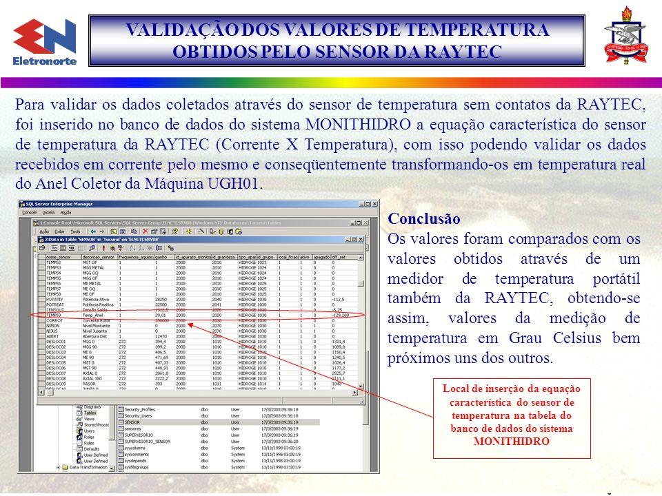 VALIDAÇÃO DOS VALORES DE TEMPERATURA OBTIDOS PELO SENSOR DA RAYTEC