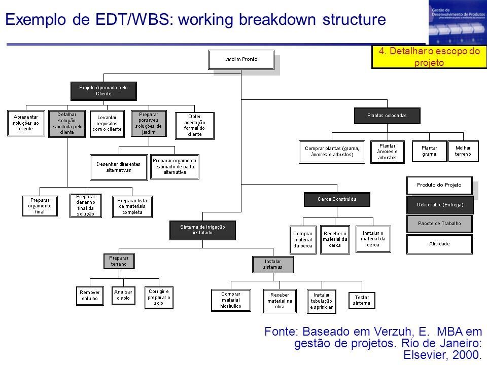 Exemplo de EDT/WBS: working breakdown structure