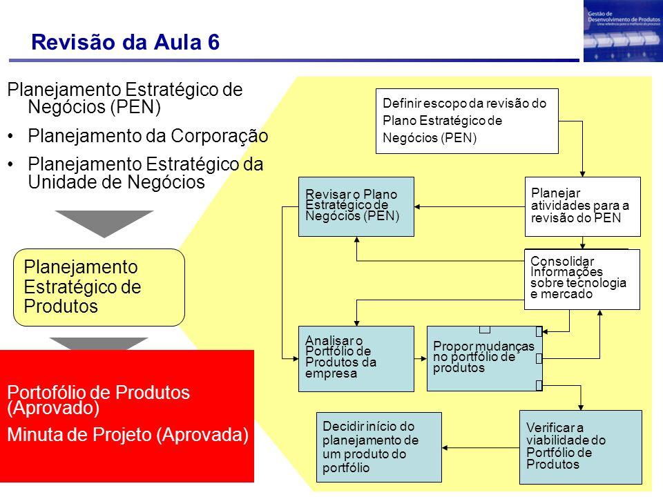 Revisão da Aula 6 Planejamento Estratégico de Negócios (PEN)
