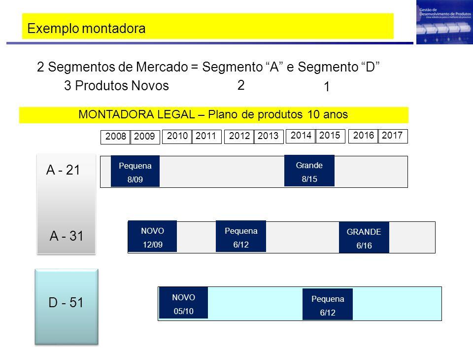 MONTADORA LEGAL – Plano de produtos 10 anos
