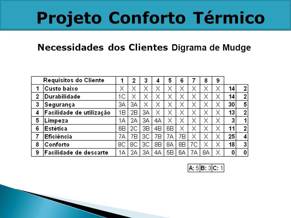 Necessidades dos Clientes Digrama de Mudge