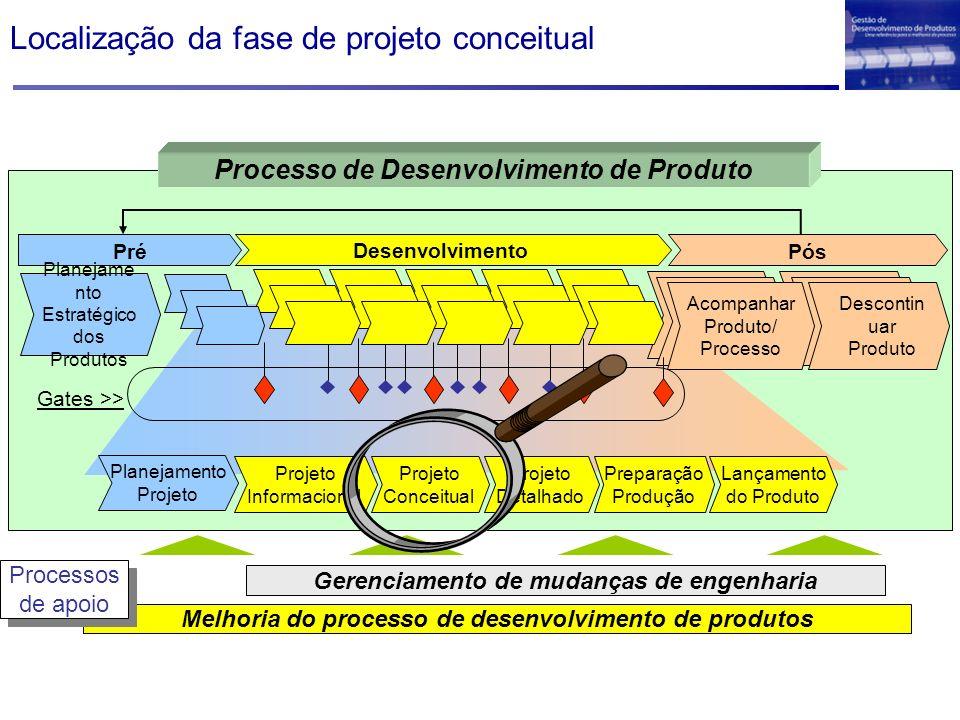 Localização da fase de projeto conceitual