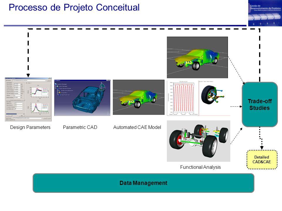 Processo de Projeto Conceitual