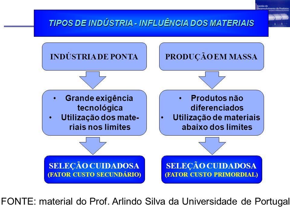 FONTE: material do Prof. Arlindo Silva da Universidade de Portugal
