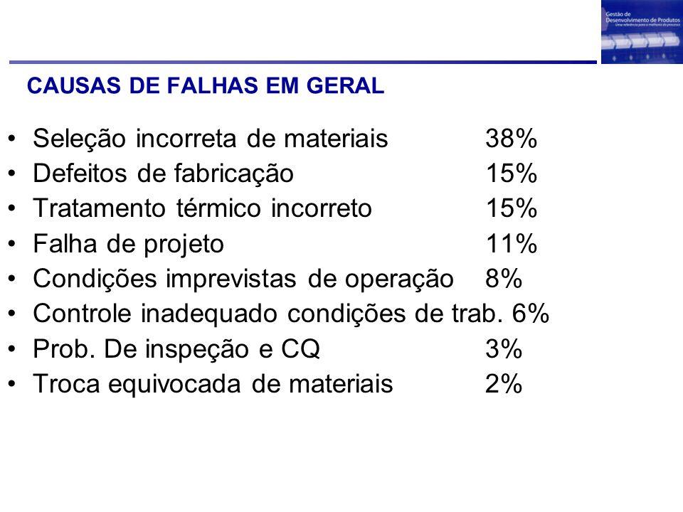 CAUSAS DE FALHAS EM GERAL
