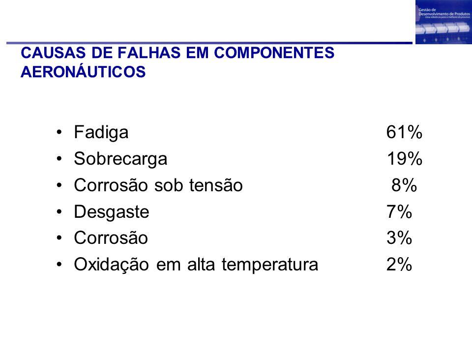 CAUSAS DE FALHAS EM COMPONENTES AERONÁUTICOS