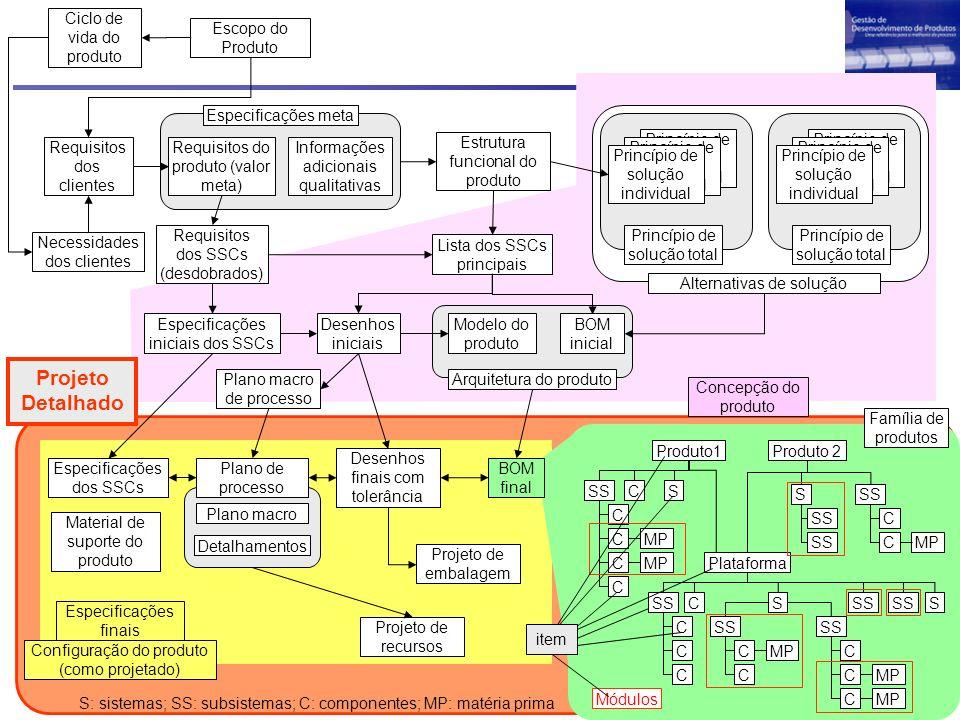 Projeto Detalhado Ciclo de vida do produto Escopo do Produto