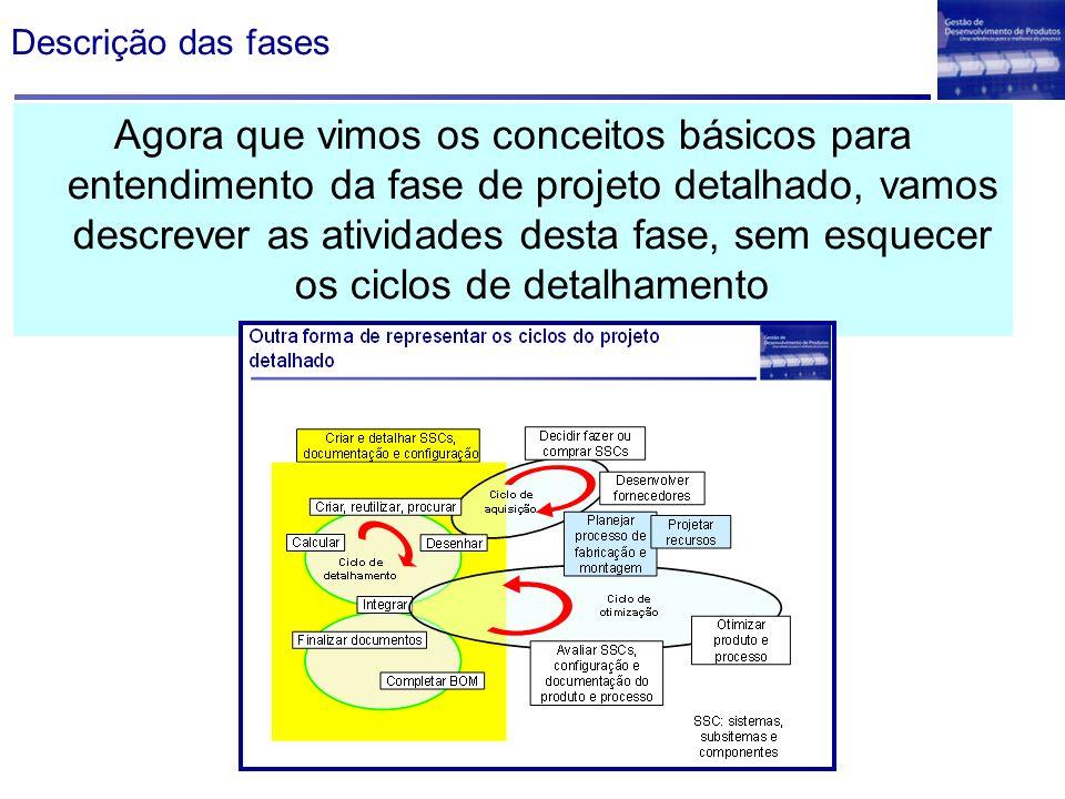 Descrição das fases