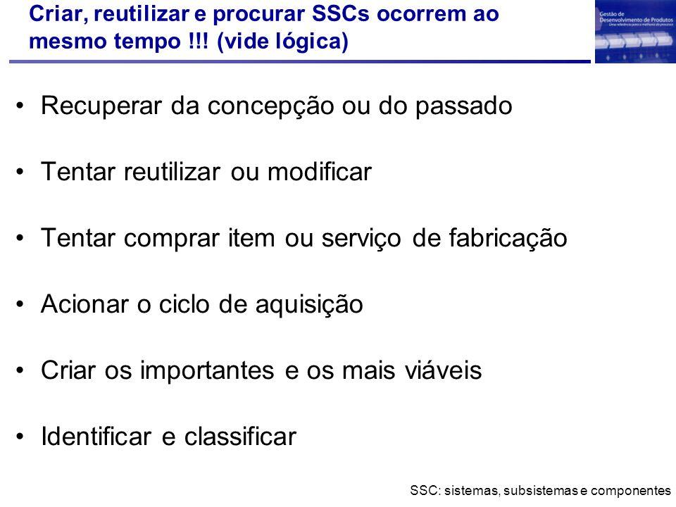 SSC: sistemas, subsistemas e componentes