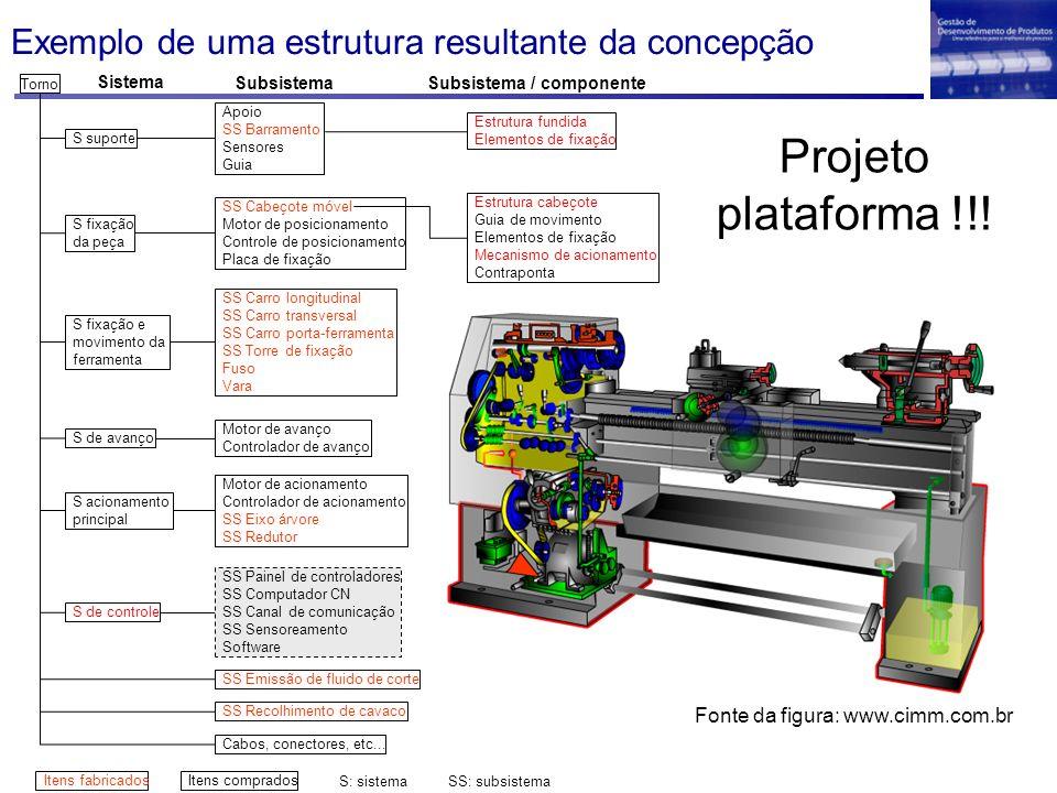 Exemplo de uma estrutura resultante da concepção