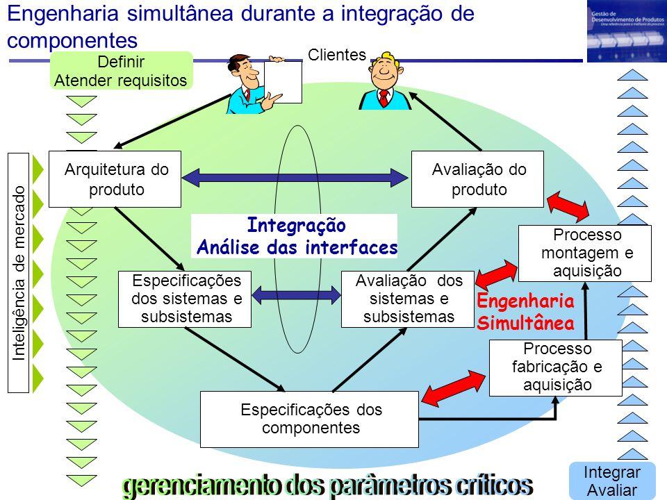 Engenharia simultânea durante a integração de componentes