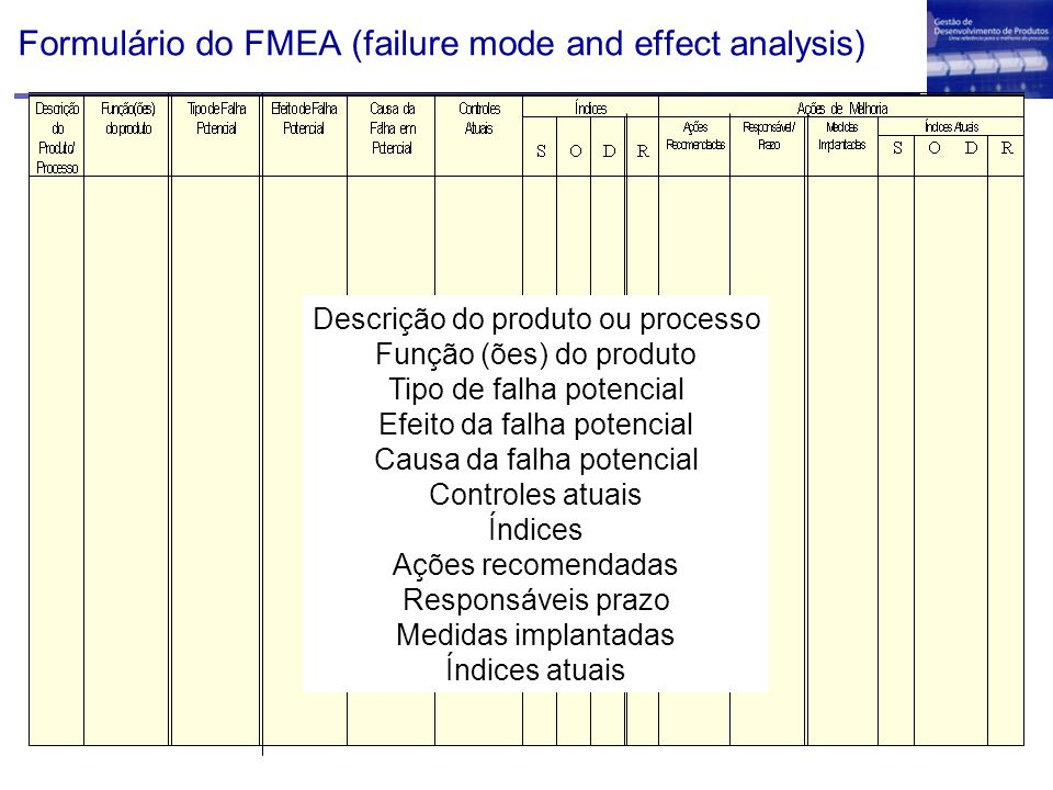 Formulário do FMEA (failure mode and effect analysis)