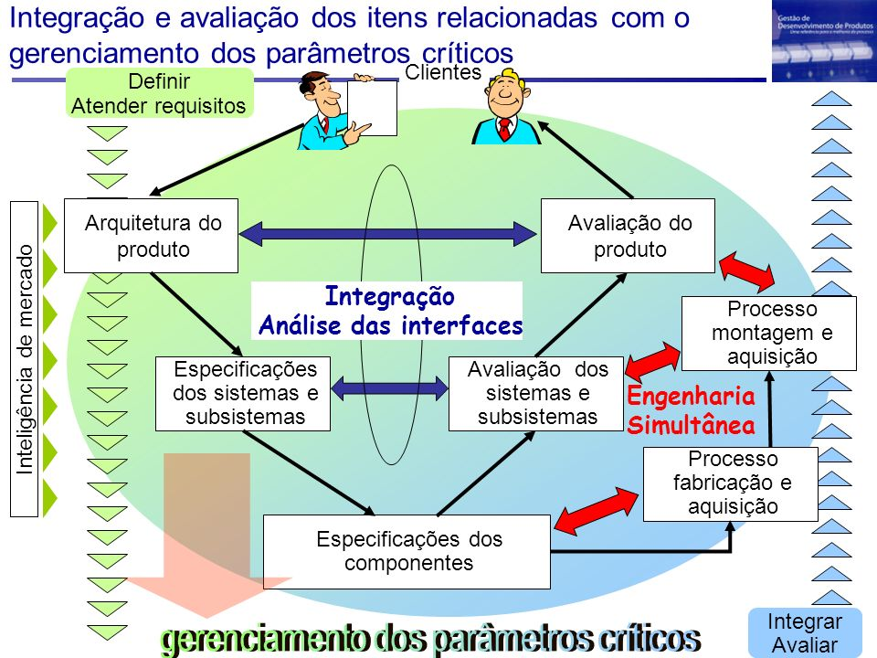 Análise das interfaces