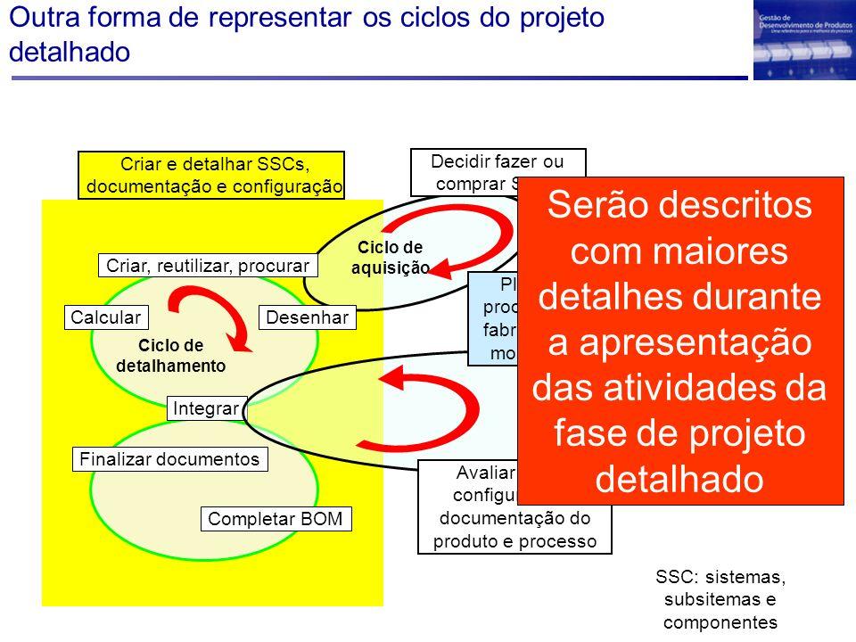 Outra forma de representar os ciclos do projeto detalhado