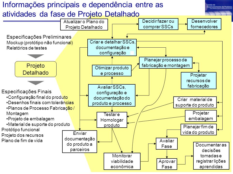 Informações principais e dependência entre as atividades da fase de Projeto Detalhado