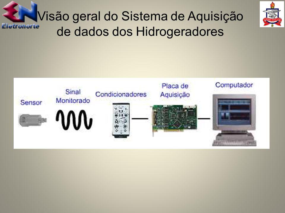 Visão geral do Sistema de Aquisição de dados dos Hidrogeradores