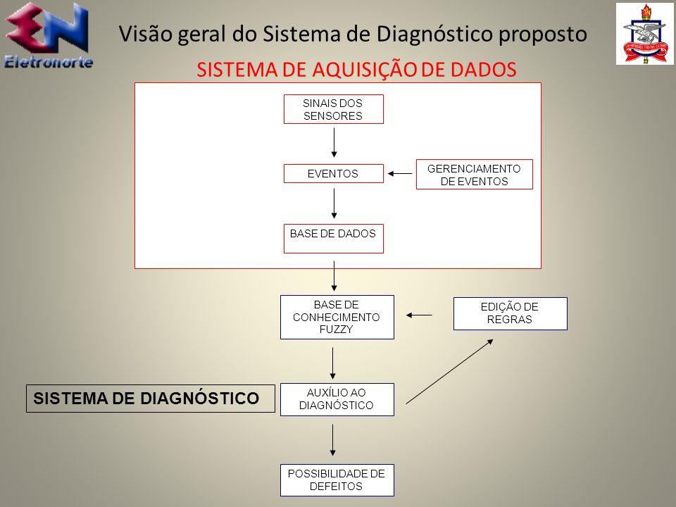 Visão geral do Sistema de Diagnóstico proposto SISTEMA DE AQUISIÇÃO DE DADOS