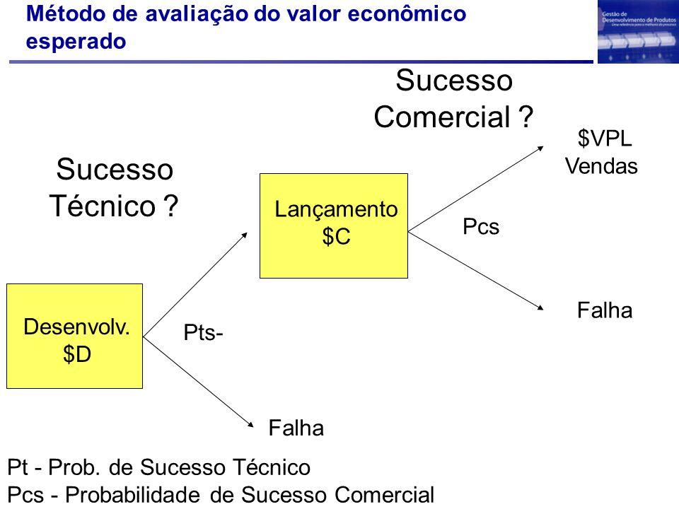 Método de avaliação do valor econômico esperado
