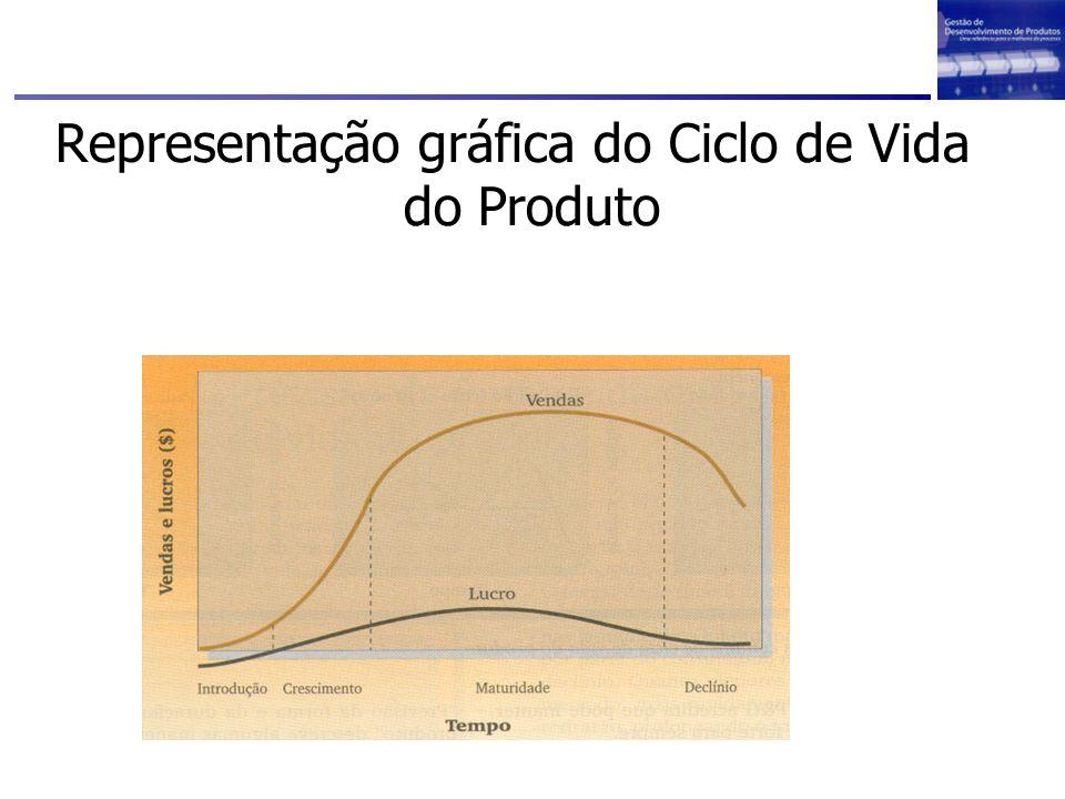 Representação gráfica do Ciclo de Vida do Produto