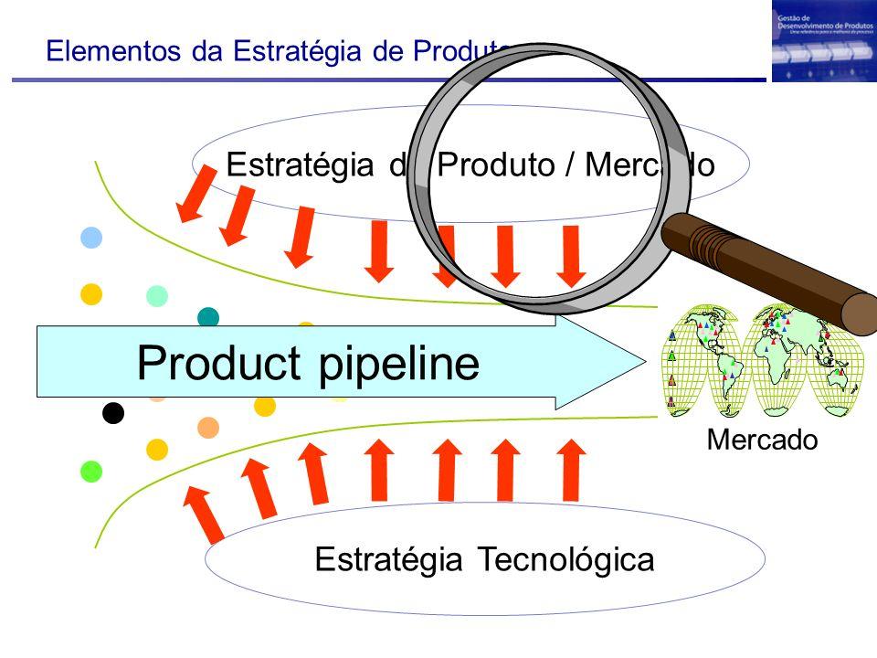 Elementos da Estratégia de Produto