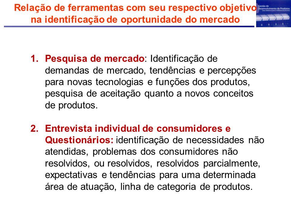Relação de ferramentas com seu respectivo objetivo na identificação de oportunidade do mercado