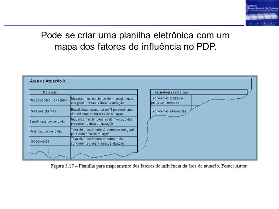 Pode se criar uma planilha eletrônica com um mapa dos fatores de influência no PDP.