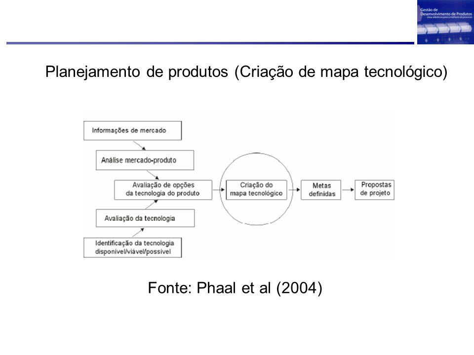 Planejamento de produtos (Criação de mapa tecnológico)