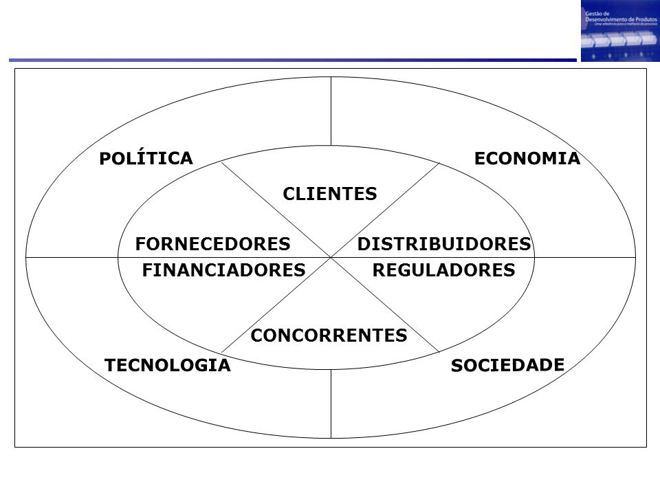 SOCIEDADE ECONOMIA. POLÍTICA. TECNOLOGIA. CLIENTES. CONCORRENTES. REGULADORES. FINANCIADORES.
