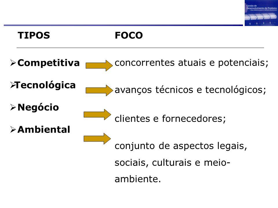 TIPOS FOCO. Competitiva. Tecnológica. Negócio. Ambiental. concorrentes atuais e potenciais; avanços técnicos e tecnológicos;