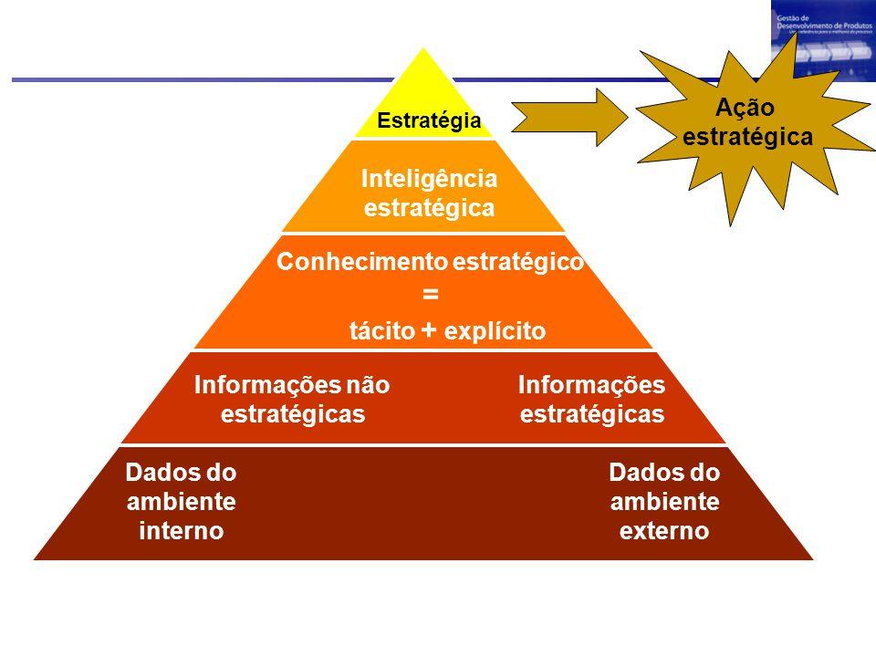 = Ação estratégica Inteligência estratégica Conhecimento estratégico