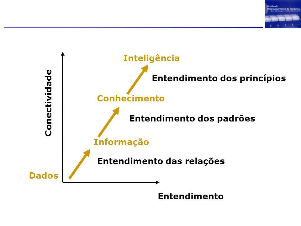 Entendimento dos princípios