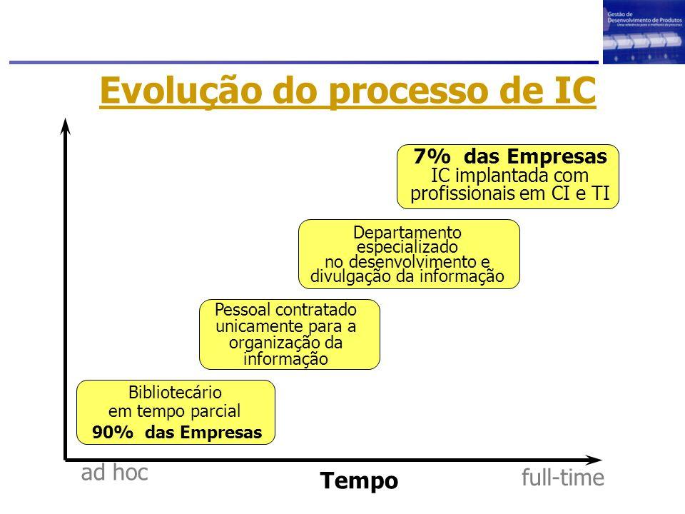 Evolução do processo de IC