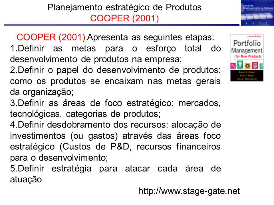 Planejamento estratégico de Produtos COOPER (2001)