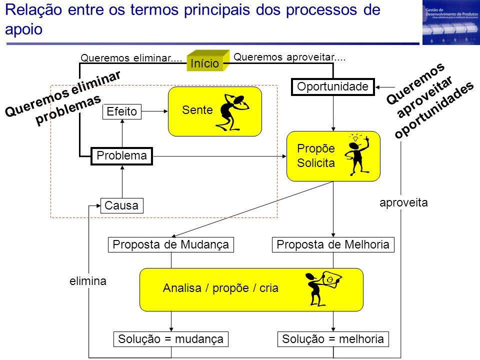 Relação entre os termos principais dos processos de apoio