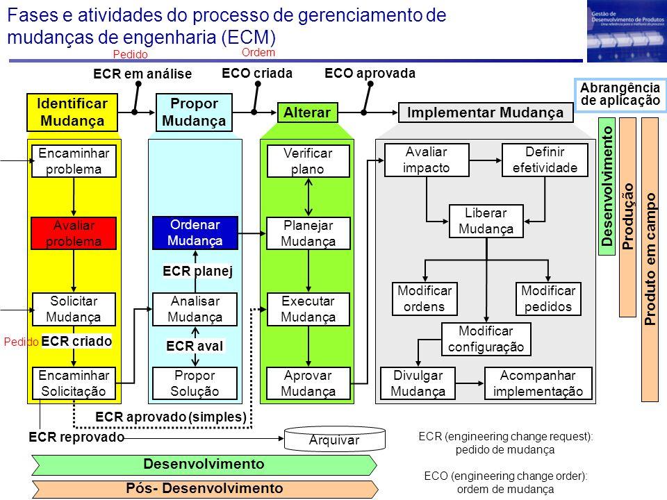 Abrangência de aplicação ECR aprovado (simples)