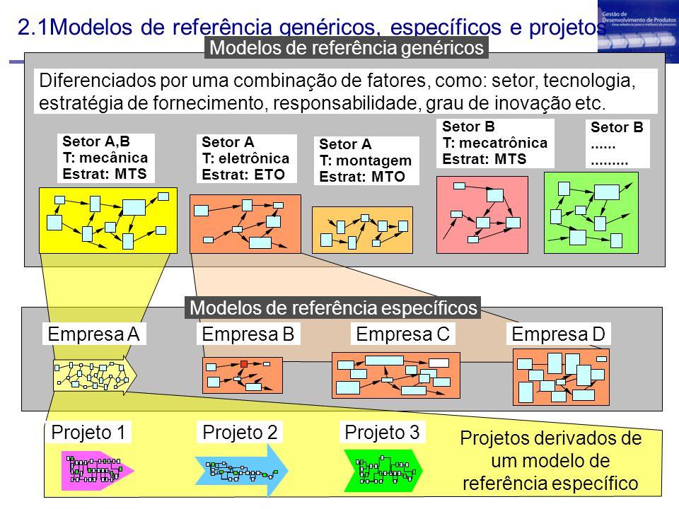 2.1Modelos de referência genéricos, específicos e projetos