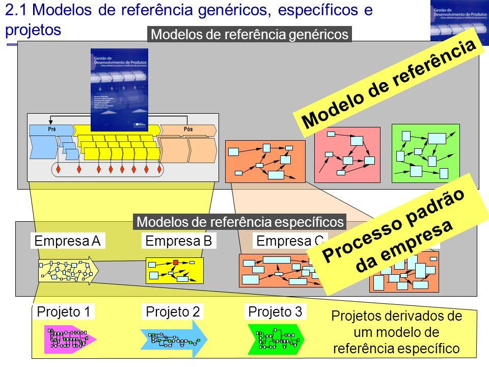 2.1 Modelos de referência genéricos, específicos e projetos