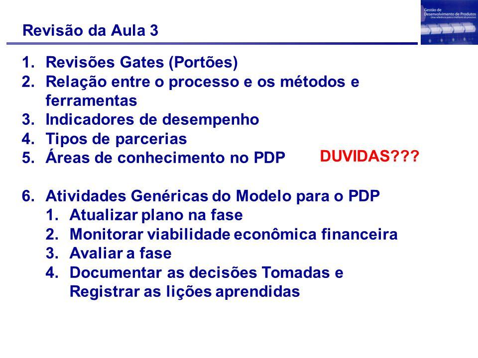 Revisão da Aula 3 DUVIDAS Revisões Gates (Portões) Relação entre o processo e os métodos e ferramentas.