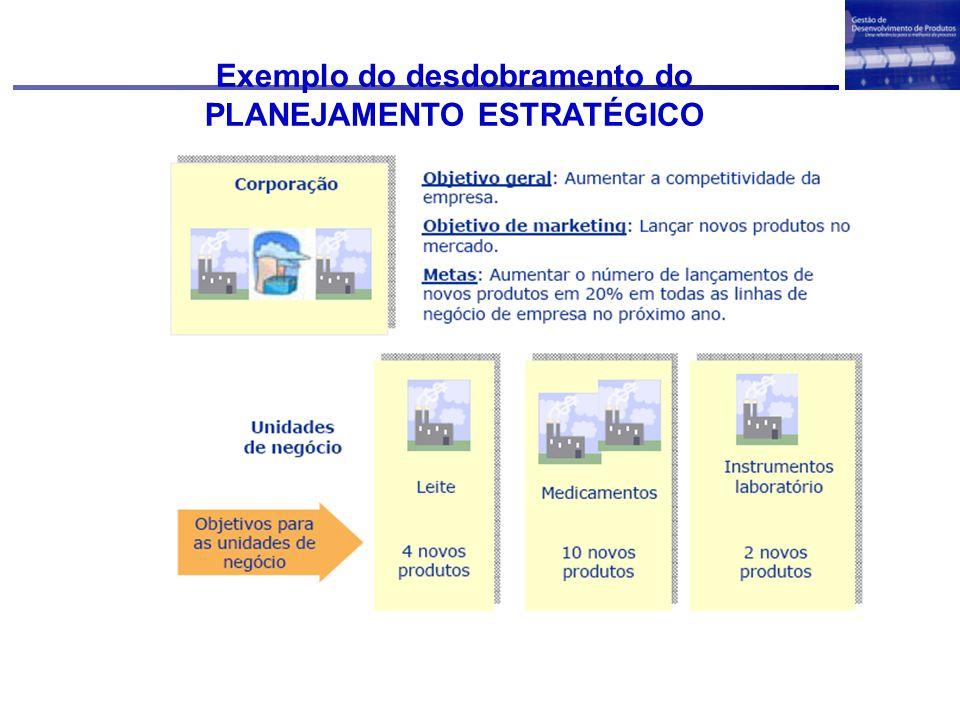 Exemplo do desdobramento do PLANEJAMENTO ESTRATÉGICO