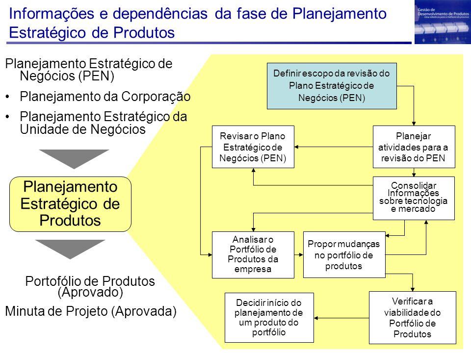 Planejamento Estratégico de Produtos