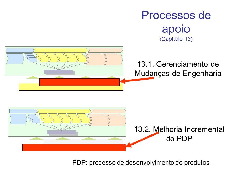 Processos de apoio 13.1. Gerenciamento de Mudanças de Engenharia