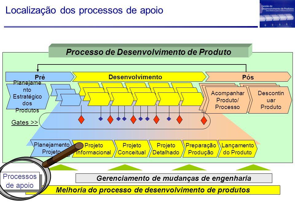 Localização dos processos de apoio